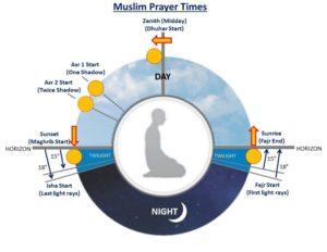 Prayer Time in Pakisttan