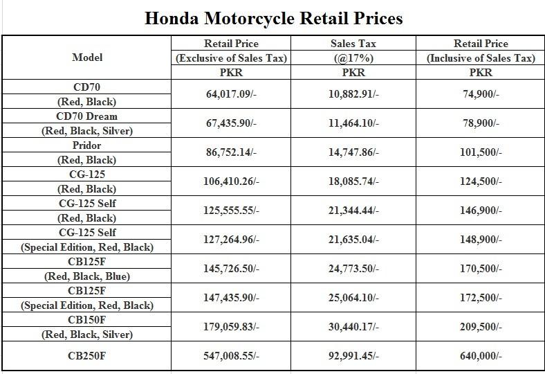 ATLAS HONDA RAISED THE PRICE OF MOTORCYCLES
