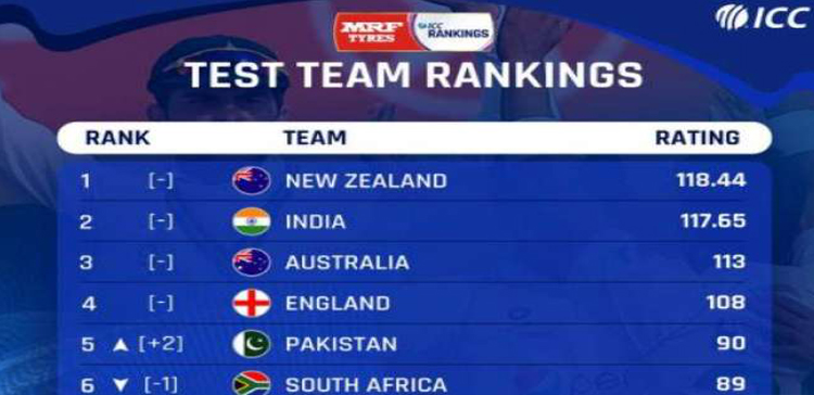ICC'S NEW TEST RANKINGS RELEASED